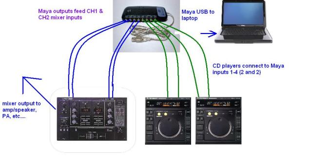How To Connect Dj Equipment