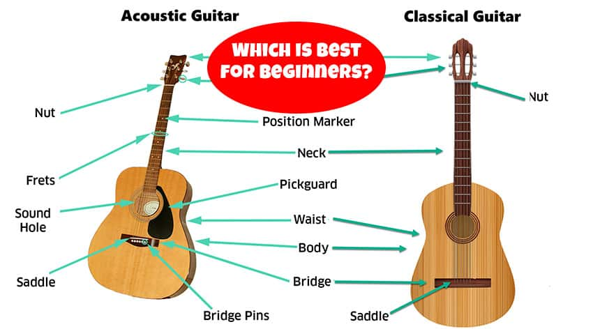 Classical Vs Acoustic Guitar